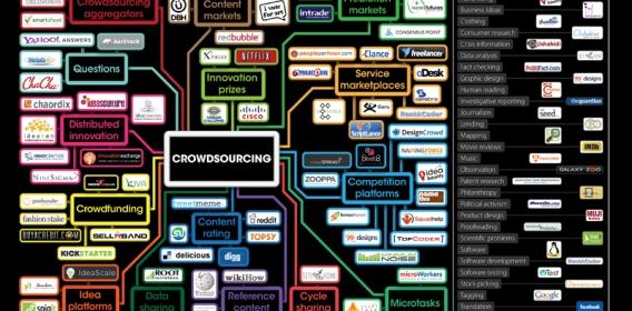 Crowdsourcing & Geolocalizzazione