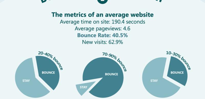 Infographics – Dai dati alla grafica