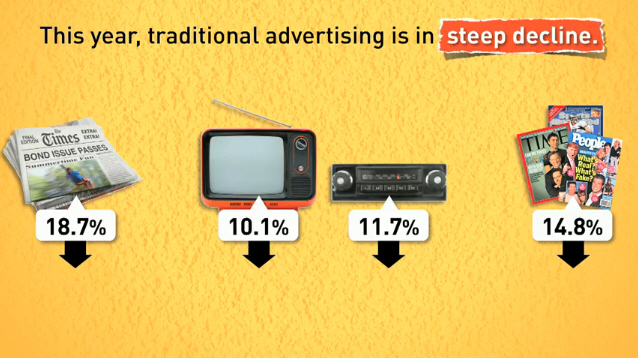 Traditional advertising in steep decline